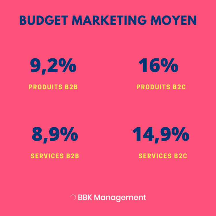 Infographie 2019-2020 budget marketing.