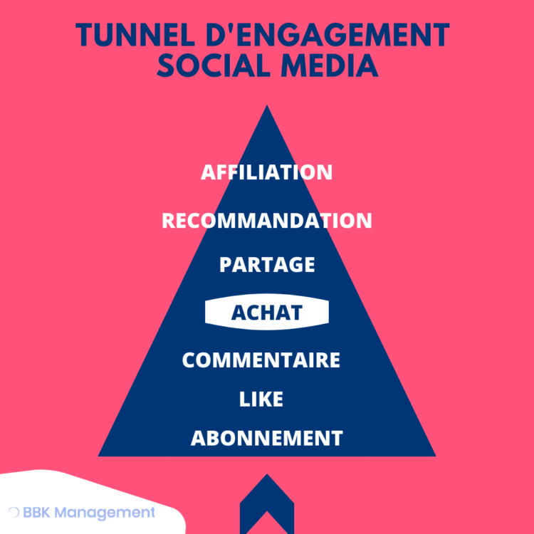 tunnel d'engagement social media bbk managemen